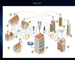 Sistemas de redes punto a punto