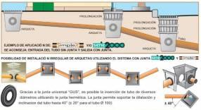 Registros multiuso para desagüe pluvial o registro eléctrico