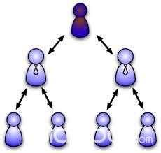 Gestión por Procesos / Organización y Métodos (O&M) - 1