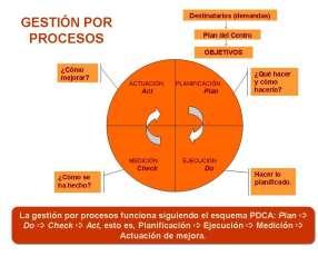 Gestión por Procesos / Organización y Métodos (O&M)