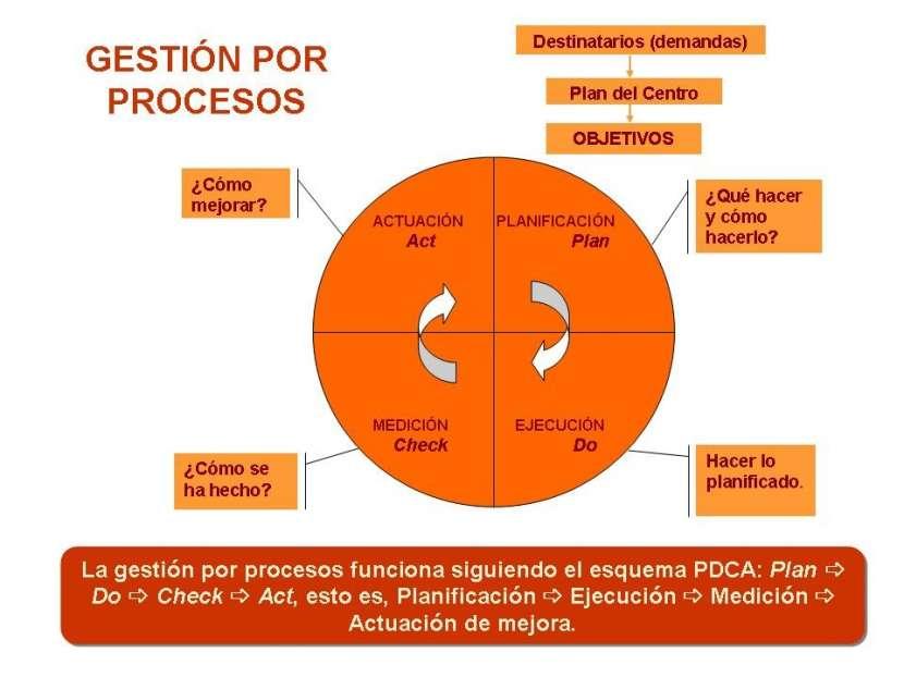 Gestión por Procesos / Organización y Métodos (O&M) - 0