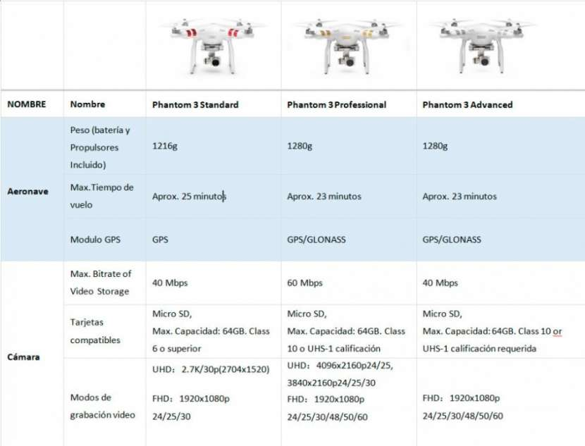 Drone Phantom 3 Advanced - 3
