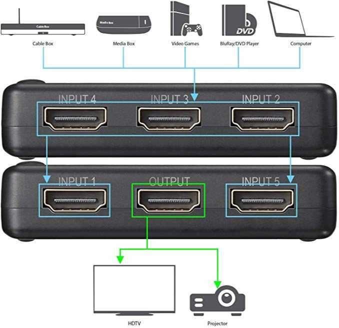 Switcher HDMI 5X1 selector 1 entrada 5 salidas HDMI activo full HD 3D con control - 1