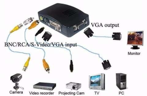 Conversor RCA a VGA, supervideo a VGA.