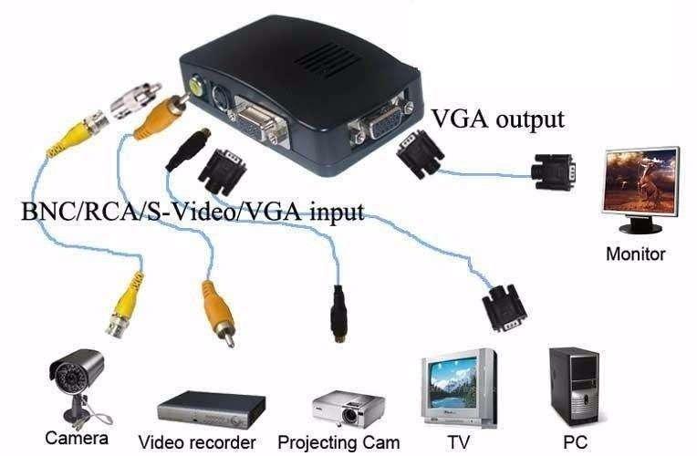 Conversor RCA a VGA, supervideo a VGA. - 0