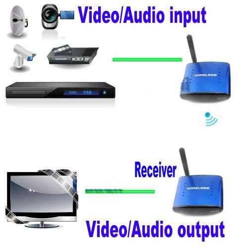 Wireless Av Transmisor, Receptor De Video y Audio RCA - 3
