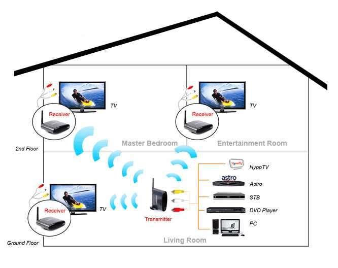 Wireless Av Transmisor, Receptor De Video y Audio RCA - 4